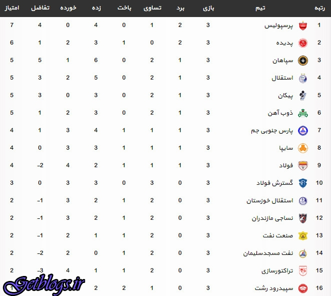 جدول لیگ برتر فوتبال بعد از آخر مسابقه های هفته سوم (لیگ هجدهم)