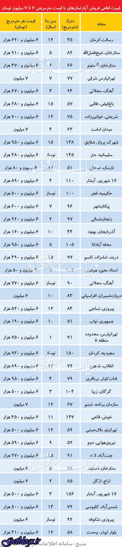 معاملات حول و حوش میانگین قیمت مسکن در پایتخت کشور عزیزمان ایران